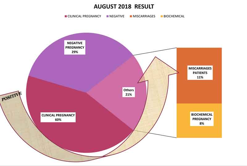 Success Rate of August 2018