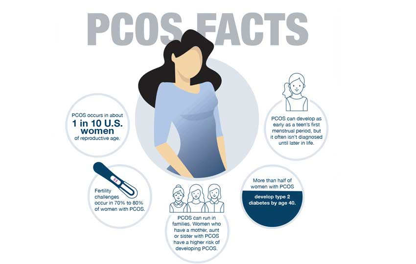 PCOs and Infertility Fact?